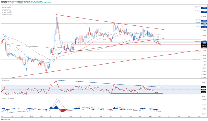 British Pound Outlook: EUR/GBP Testing Support with BoE Meeting on Tap