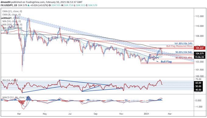 US Dollar Forecast: USD/JPY Rebound at Risk with Inflation Data on Tap