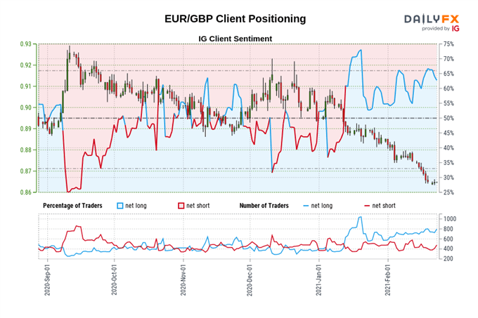 British Pound Forecast: Reopening Plan Capping EUR/GBP, Buoying GBP/USD