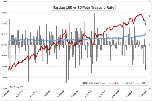 Nasdaq vs Treasury Yield