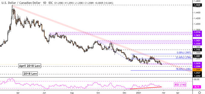 USD/CAD Downtrend Resumes as Powell Calms Stock Market, Nikkei 225 at Risk