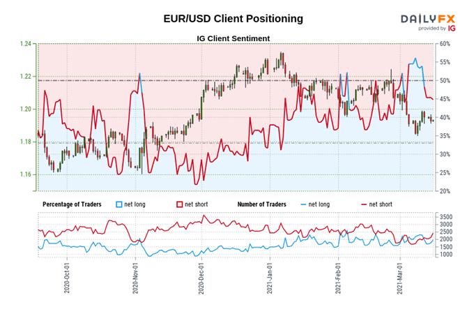 Euro Forecast: EUR/USD Resilient Despite Vaccine Setback, Dovish ECB
