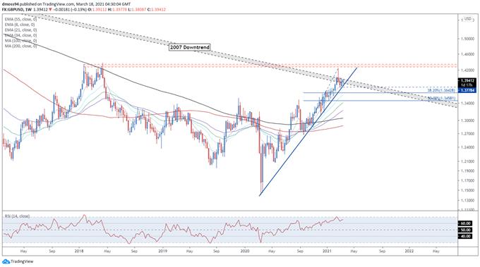 British Pound Price Forecast: Optimistic BoE to Buoy GBP/USD, GBP/JPY