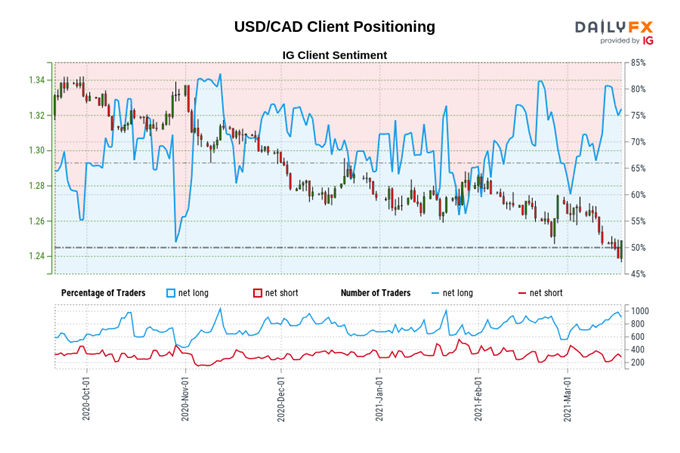 Canadian Dollar Outlook: USD/CAD Rebound Dicated by Retail Sales Data