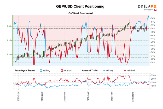 British Pound Forecast: Covid-19 Suppression Buoying GBP/USD, GBP/JPY