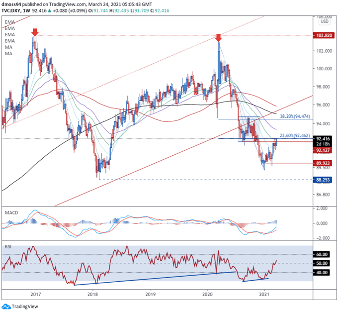 US Dollar (DXY) Price Forecast: Demand for Havens to Fuel USD Rebound