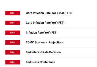 US Dollar Forecast: FOMC Summary of Economic Projections to Dictate USD