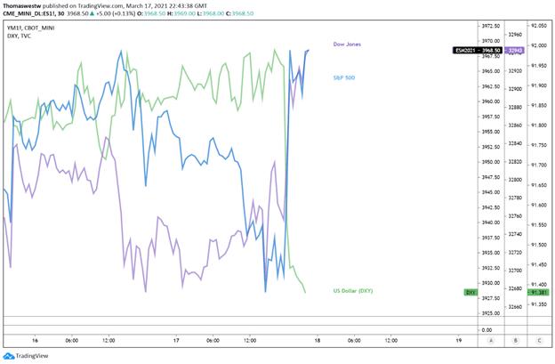 USD vs SPX vs Dow