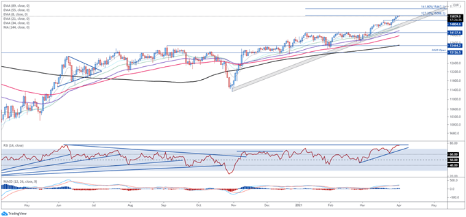 DAX 30 Index Could Pullback on Recovery Fund Delay, AstraZeneca Shot Ban