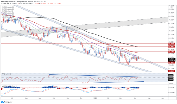 Canadian Dollar Forecast: USD/CAD Probing Resistance With Jobs Data on Tap