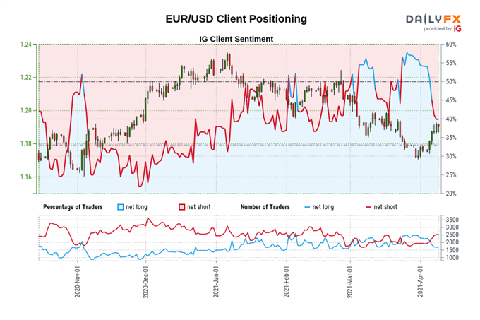 Euro Price Outlook: EUR/USD at Risk as US Treasury Yields Aim Higher