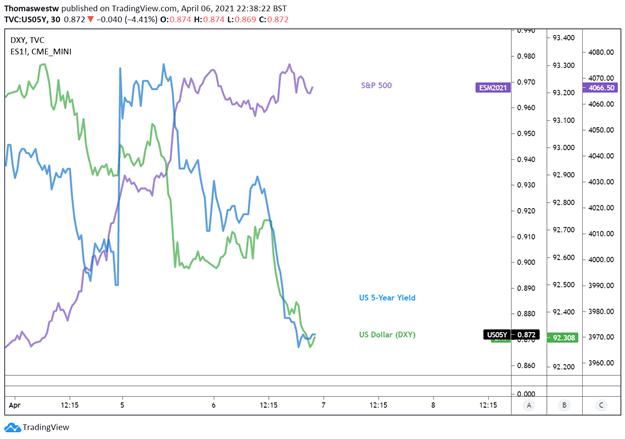 spx vs 5 year yield vs dxy