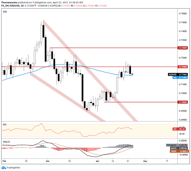 NZD/USD May Continue Lower as Biden's Capital Gains Tax Plan Hammers Sentiment