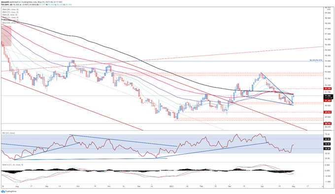 US Dollar Price Forecast: Sell-in May Dynamic Could Drive DXY Higher
