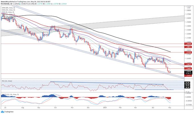 Canadian Dollar Forecast: Bullish Divergence Hints at Rebound for USD/CAD