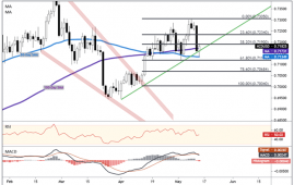 NZD/USD Rises After Rate Bets Ease, Business NZ PMI in Focus