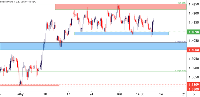 GBPUSD Four Hour Price Chart