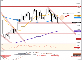 New Zealand Dollar Forecast: NZD/USD Eyes Q1 GDP, FOMC After Downbeat PSI