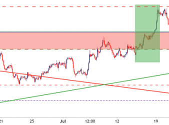 USDCAD Two Hour Price Chart