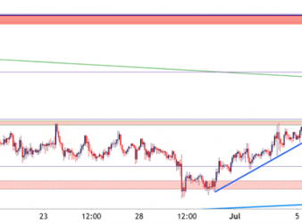 Gold Hourly Price Chart