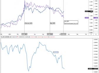 audnzd, bond yield differential
