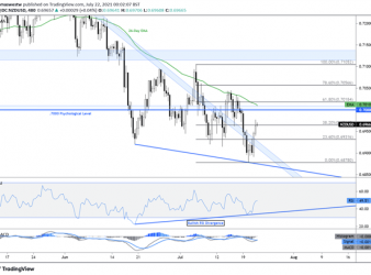 New Zealand Dollar Forecast: NZD/USD Up on Sentiment Recovery, OCR Bets