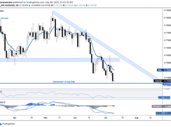 Australian Dollar Forecast: Risk Aversion Hammers AUD/USD, Chinese Inflation Eyed