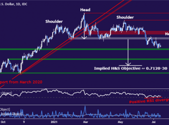 US Dollar May Extend Upward as Powell Reiterates Policy Pivot