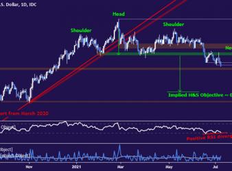 US Dollar May Score Key Break vs. Aussie as Market Mood Sours
