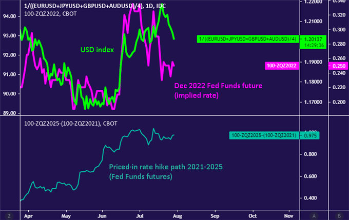 US Dollar Trend Still Points Higher After FOMC, Q2 GDP Eyed