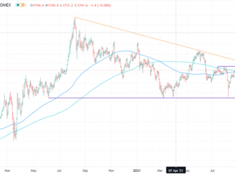 US Dollar Weakens as Dovish Fed Lifts Stocks, Bonds, Commodities and Other Currencies. Where To From Here?