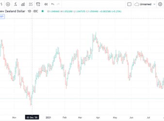 AUD Undermined, Delta Cases Up, AUD/NZD Downtrend, Iron Ore Weakens