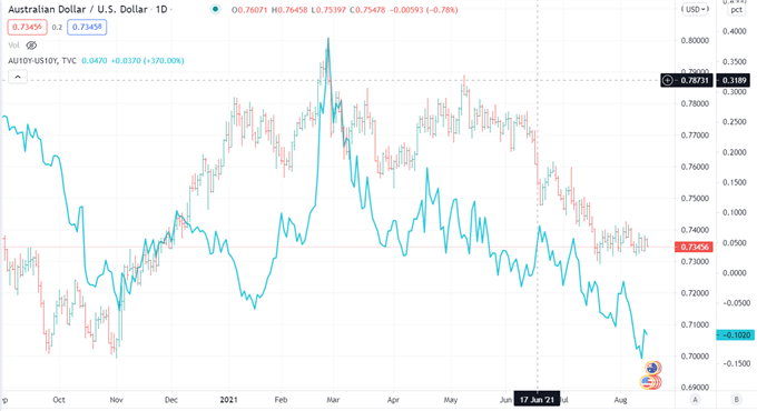 AUD/JPY Risk Off Woes, China Data Miss, More Data and Central Bank Meetings Ahead
