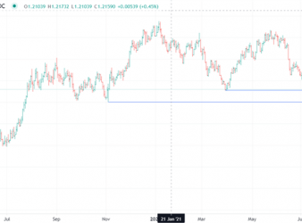 US Dollar Eyes FOMC Minutes for Next Move. Where To for EUR/USD?