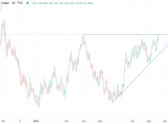 US Dollar Higher as FOMC Minutes Put QE Taper into View. Onward and Upward?