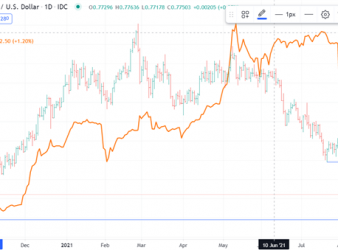 US Dollar Holds High Ground. China Cracks Down as Risk Assets Eye Fed. Does AUD/USD Continue Lower?