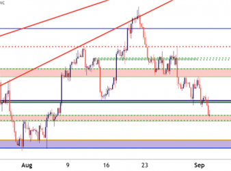 US Dollar Four Hour Price Chart