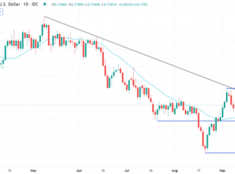Hang Seng Index Higher as Risk Turns On But AUD/USD Can't Catch A Bid. Where To From Here?