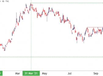 US Treasury 10 Year Note Yield