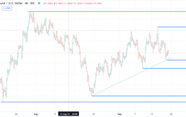 British Pound Slips After Data, Still Tied to Range. Can GBP/USD Break Out Ahead of FOMC?