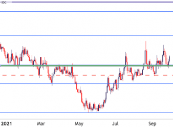 USDCAD Daily Price Chart