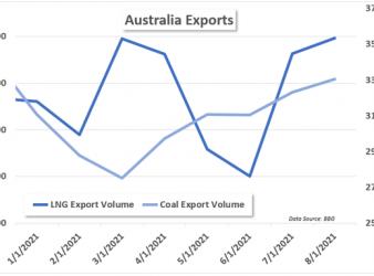australia export data