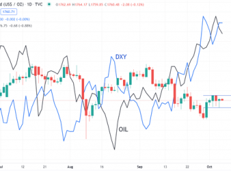 GOLD OIL USD CHART